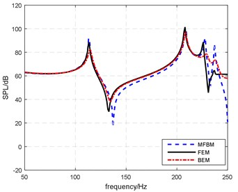 frequency response of magnitude at p2 ('MFBM' represents the result obtained using meshless FEM-BEM method, and 'FEM' and 'BEM' represents the result from SYSNOISE using FEM and BEM)