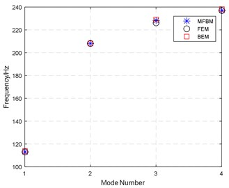 Comparison of natural frequencies calculated by MFBM, FEM and BEM analysis