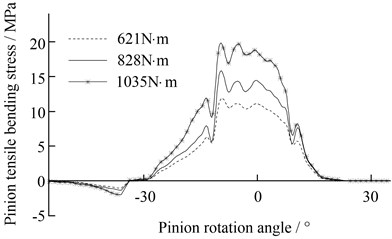 The bending stress of unmodified pinion