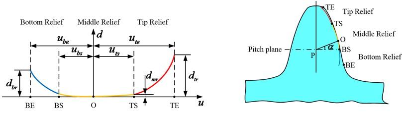 Three parabolic modification of pinion rack-cutter profile