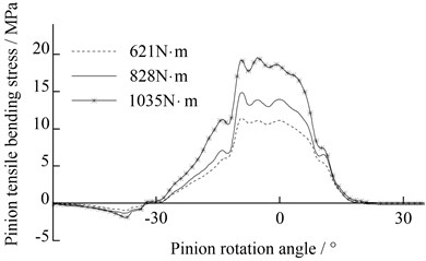 The bending stress of optimal modified pinion