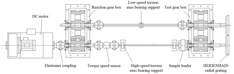 The test drive system of herringbone gear: a) the test machine;  b) top view structural schematic with key components labeled