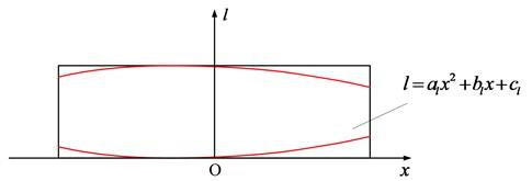 The longitudinal modification of pinion