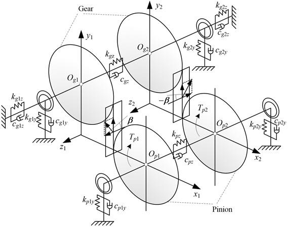 Bending-torsional-axial coupling dynamic model