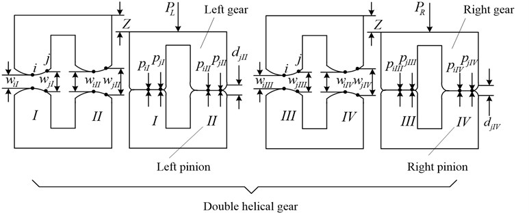 The model for loaded tooth contact analysis of herringbone gears