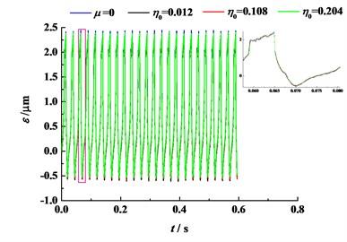 DTE for different original viscosity  (n=60 r/min)