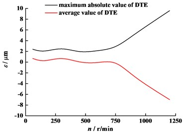 DTE for different angular velocity