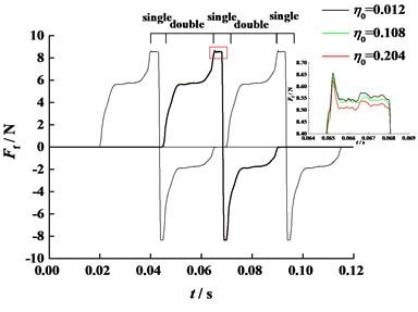 Friction force of 4th tooth pair  (η0=0.012 Pa·s, n=60 r/min)