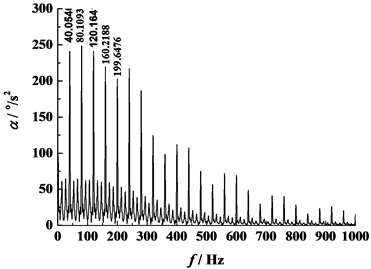 Results in frequency domain (η0=0.012 Pa·s, n=60 r/min)