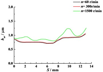 Average lubrication oil film height  of 4th tooth pair (η0=0.012 Pa·s)