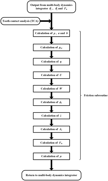 Flow chat of friction coefficient calculation