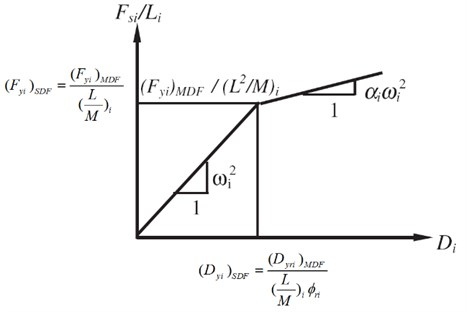 Equivalent SDOF structure