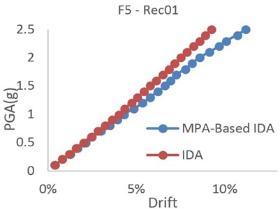 Comparing the MPA-based IDA and IDA results for record 01