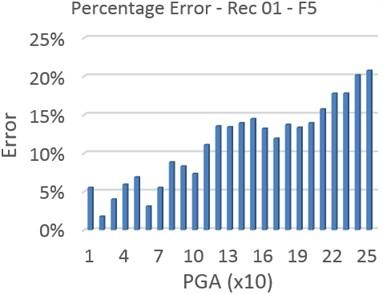 Error of MPA-based IDA method