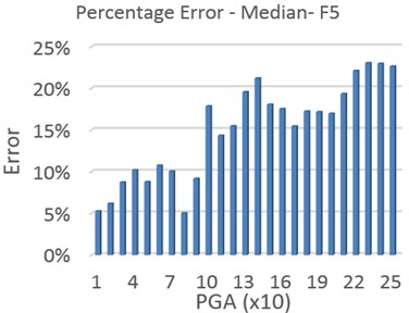Comparing the MPA-based IDA and IDA results – median of records