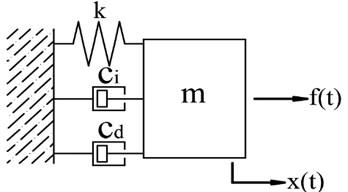 The model of SDOF oscillator with added damper