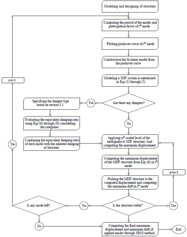MPA-based IDA method flowchart for structures with dampers