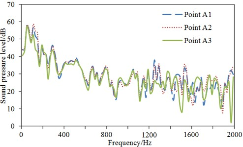 Comparisons of SPLs at observation points of the high-speed train