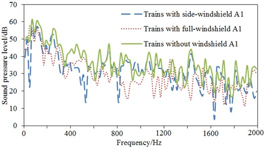 Comparisons of SPLs for three kinds of trains