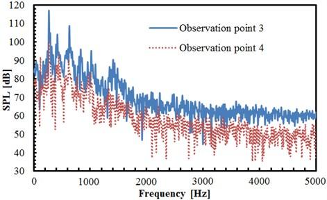 Comparison of sound pressure levels at observation points