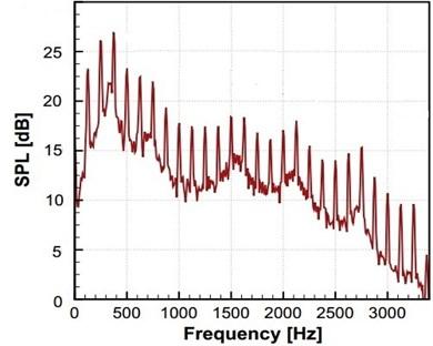 SPL spectrum at different frequencies