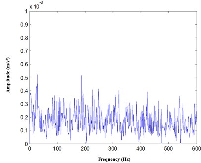 The analysis result with Hilbert transform demodulation