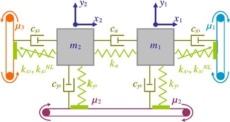 a) Developed Hultén model, b) corresponding free-body diagrams