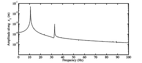 a) Time history response, and b) FFTs of the nonlinear stationary  response computed at μ=0.5 for the first configuration