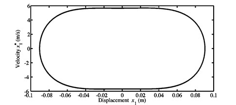 Limit cycles of the nonlinear self-excited vibrations of the blocks a) m1,  and b) m2 obtained at μ=0.7 for the first configuration