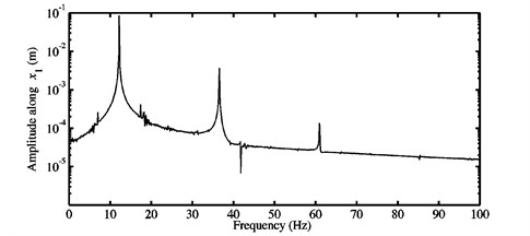 FFTs of the nonlinear stationary self-excited motions of the blocks a) m1,  and b) m2 obtained at μ=0.7 for the first configuration