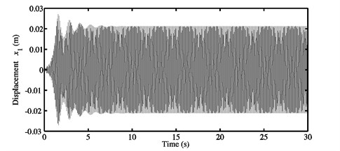 a) Time history response, and b) FFTs of the nonlinear stationary response  investigated at μ=0.3 for the second configuration