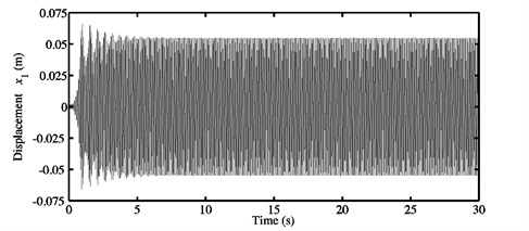 a) Time history response, and b) FFTs of the nonlinear stationary response  investigated at μ=0.5 for the second configuration