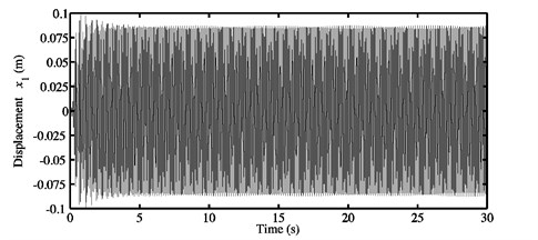 a) Time history response, and b) FFTs of the nonlinear stationary response  investigated at μ=0.7 for the second configuration