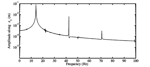 a) Time history response, and b) FFTs of the nonlinear stationary response  investigated at μ=0.9 for the second configuration