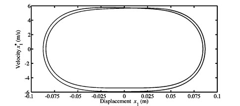 Limit cycles of the nonlinear self-excited vibrations of the blocks a) m1,  and b) m2 obtained at μ=0.7 for the second configuration