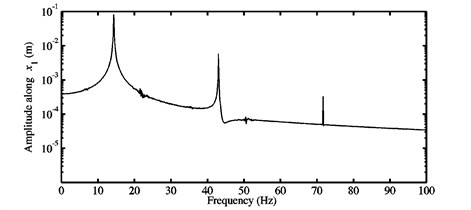 FFTs of the nonlinear stationary self-excited oscillations of the block m1 computed  at different μ: a) 0.3, b) 0.5, c) 0.7, and d) 0.9 for the third configuration