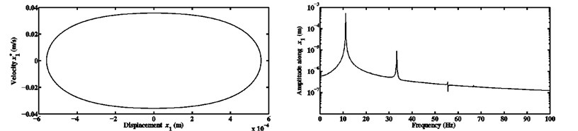 Limit cycles and FFTs of the nonlinear stationary self-excited motions of the block m1  computed at μ=0.5 and kx1NL=kx2NL equal to a) 104 N/m3, b) 108 N/m3,  and c) 1010 N/m3 for the third configuration