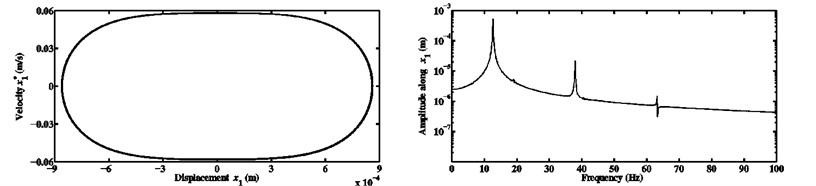 Limit cycles and FFTs of the nonlinear stationary self-excited vibrations of the block m1  computed at μ= 0.7 and kx1NL=kx2NL equal to a) 104 N/m3, b) 108 N/m3,  and c) 1010 N/m3 for the third configuration
