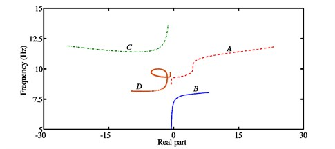 a) Stability chart and associated natural frequencies, b) real parts of the eigenvalues  and frequencies for each mode in the case of the configuration 2