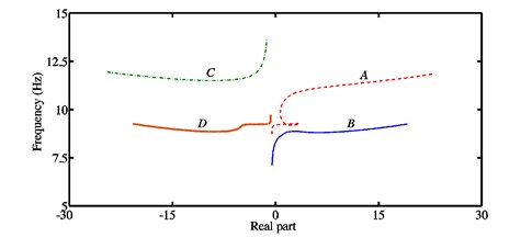 a) Stability chart and associated natural frequencies, b) real parts of the eigenvalues  and frequencies for each mode in the case of the configuration 3