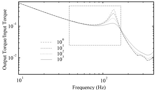 The amplitude-frequency characteristic curves of the PRHTS  with different damping coefficient of the coupling