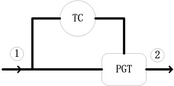 Schematic picture of the Input Coupled. Arrows show the direction of the power flow.  TC: torque converter; PGT: planetary gear train;  1: input shaft; 2: output shaft