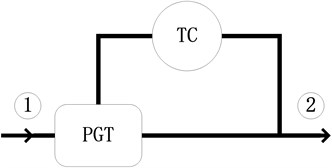 Schematic picture of the Output Coupled. Arrows show the direction of the power flow.  TC: torque converter; PGT: planetary gear train;  1: input shaft; 2: output shaft