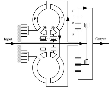 Schematic and power flow of the PRHTS. T: turbine; P: pump;  St1, St2: stators; r: ring gear; c: carrier; s: sun gear