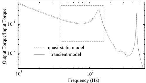 The amplitude-frequency characteristic curves of the PRHTS  by using two dynamic models of the torque converter