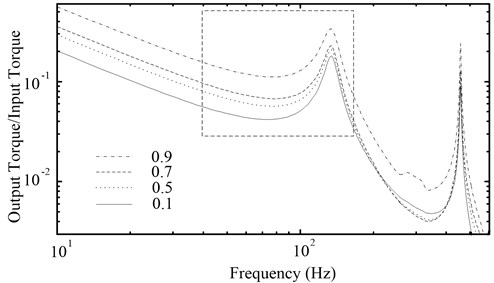 The amplitude-frequency characteristic curves of the PRHTS with different speed ratio