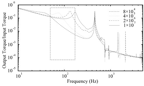 The amplitude-frequency characteristic curves of the PRHTS  with different torsional stiffness of the coupling