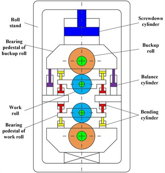 Structure of four rollers mill and its nonlinear mechanics model