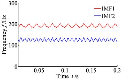 Time-frequency spectrum of vibration displacement signal