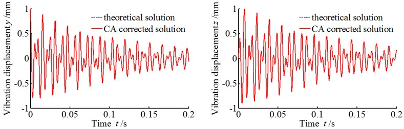 Comparison between theoretical solution and CA corrected solution